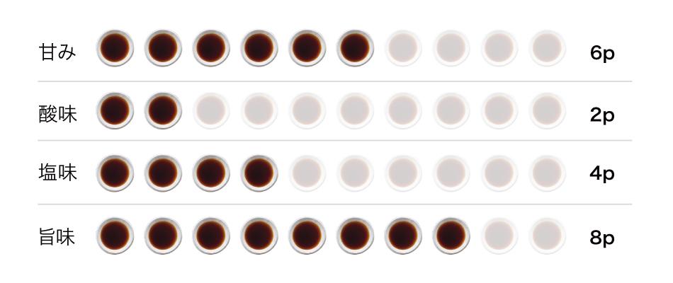 こいくち醤油 桐味グラフ