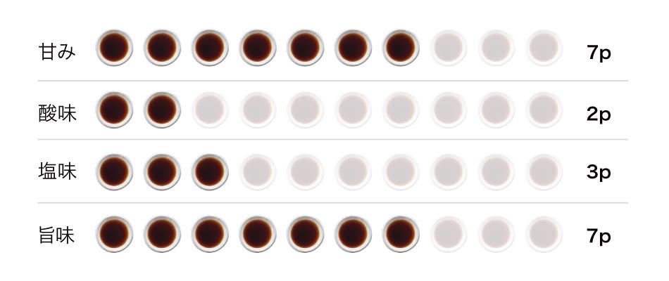 こいくち醤油 小桜味グラフ