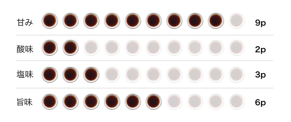 こいくち醤油 松の甘口味グラフ