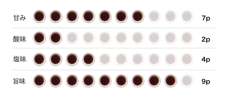 さしみ醤油味グラフ