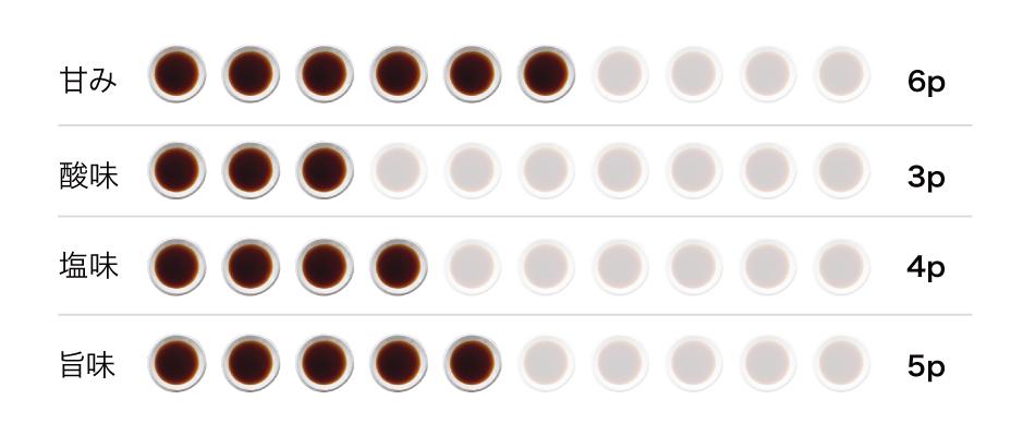 うすくち醤油味グラフ
